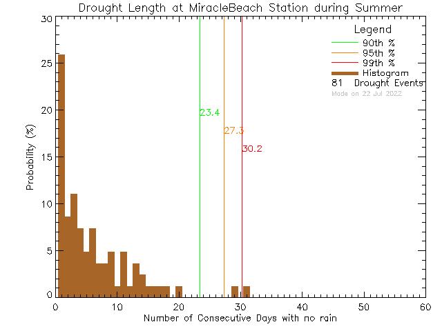 Summer Histogram of Drought Length at Miracle Beach Elementary