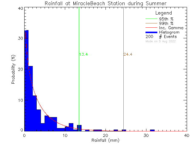 Summer Probability Density Function of Total Daily Rain at Miracle Beach Elementary