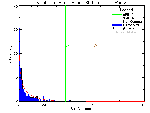 Winter Probability Density Function of Total Daily Rain at Miracle Beach Elementary