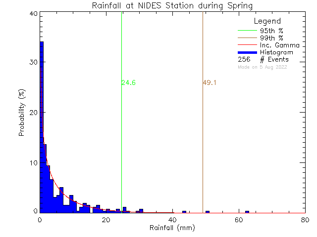Spring Probability Density Function of Total Daily Rain at North Island Distance Education School