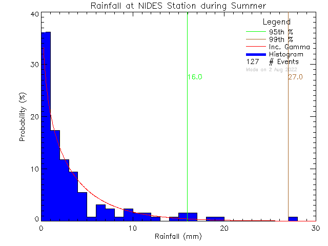 Summer Probability Density Function of Total Daily Rain at North Island Distance Education School