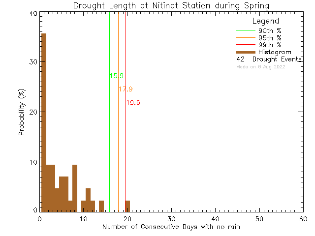 Spring Histogram of Drought Length at Ditidaht Community School