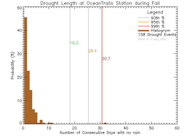 Fall Histogram of Drought Length at Ocean Trails Resort
