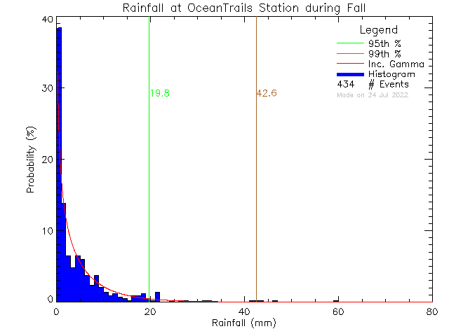 Fall Probability Density Function of Total Daily Rain at Ocean Trails Resort