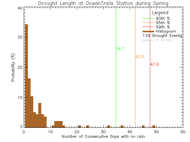 Spring Histogram of Drought Length at Ocean Trails Resort