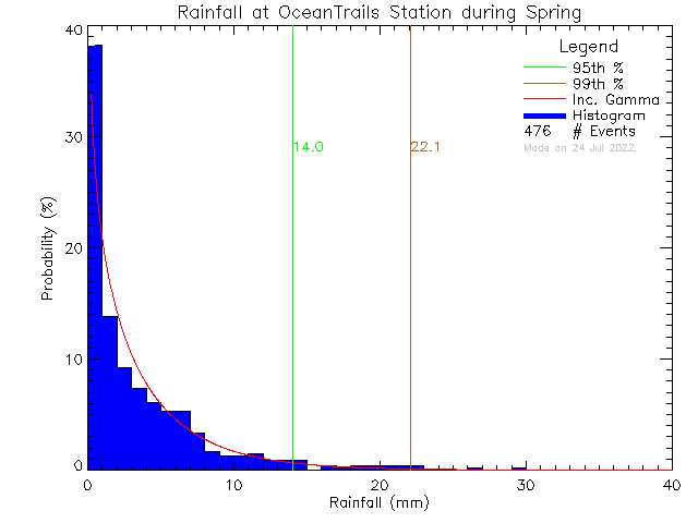 Spring Probability Density Function of Total Daily Rain at Ocean Trails Resort