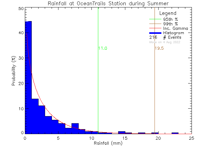 Summer Probability Density Function of Total Daily Rain at Ocean Trails Resort