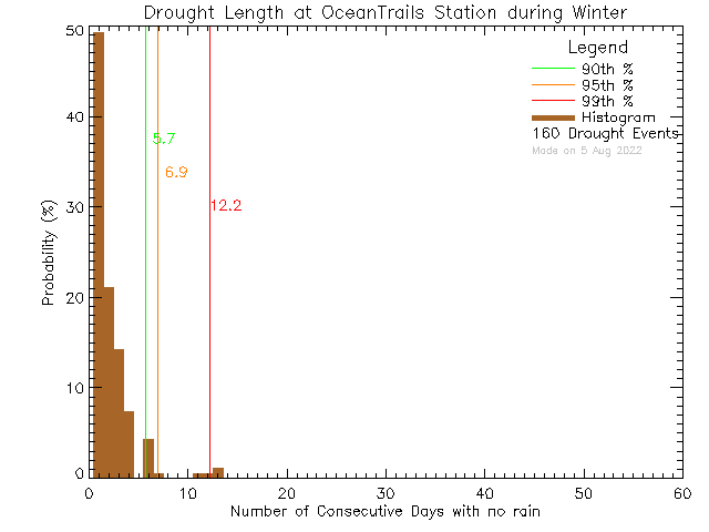Winter Histogram of Drought Length at Ocean Trails Resort