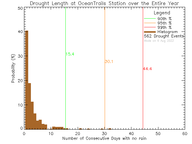Year Histogram of Drought Length at Ocean Trails Resort