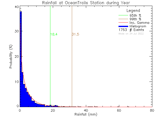Year Probability Density Function of Total Daily Rain at Ocean Trails Resort
