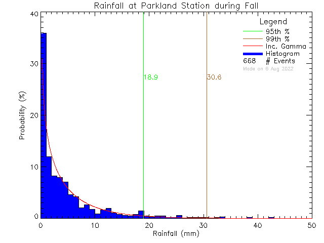 Fall Probability Density Function of Total Daily Rain at Parkland Secondary School