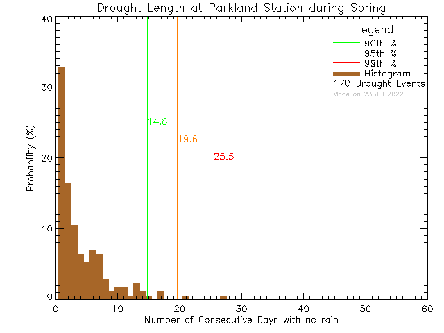 Spring Histogram of Drought Length at Parkland Secondary School