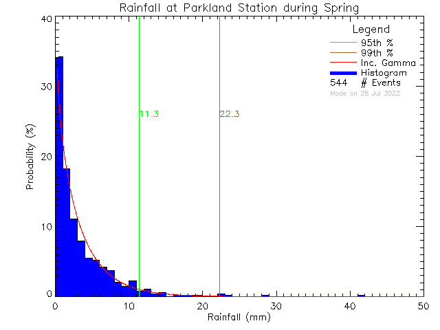 Spring Probability Density Function of Total Daily Rain at Parkland Secondary School