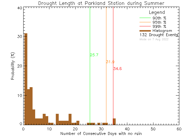 Summer Histogram of Drought Length at Parkland Secondary School