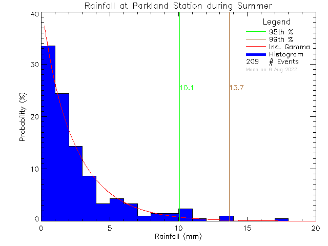 Summer Probability Density Function of Total Daily Rain at Parkland Secondary School