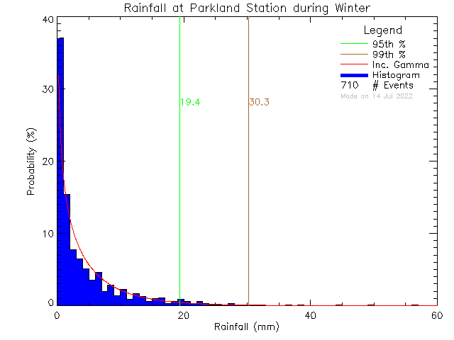 Winter Probability Density Function of Total Daily Rain at Parkland Secondary School