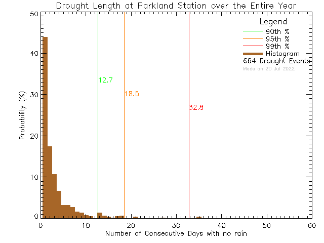 Year Histogram of Drought Length at Parkland Secondary School