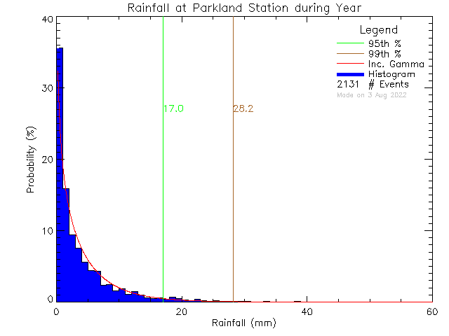 Year Probability Density Function of Total Daily Rain at Parkland Secondary School
