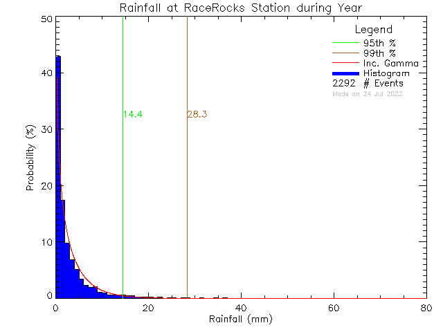 Probability Density Functions of Rain