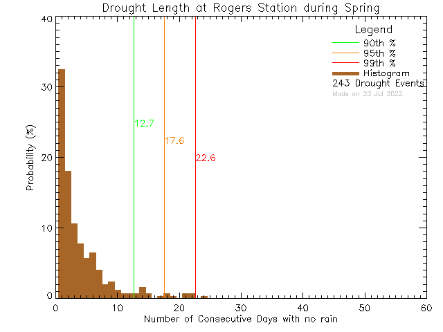 Spring Histogram of Drought Length at Rogers Elementary School