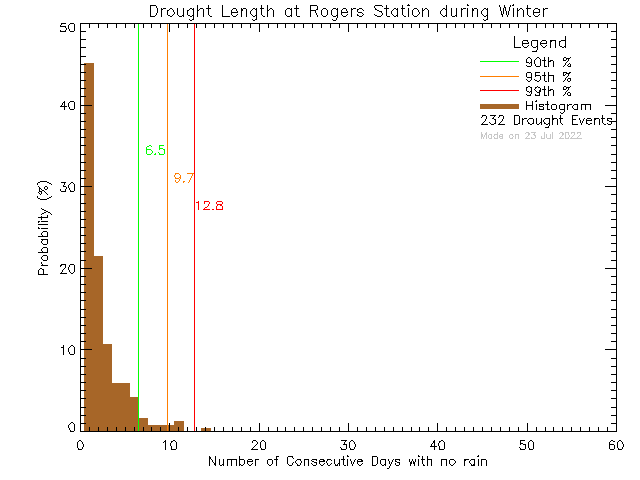 Winter Histogram of Drought Length at Rogers Elementary School