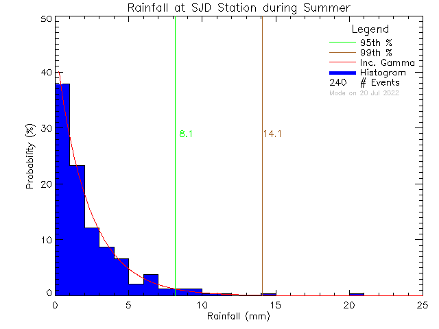 Summer Probability Density Function of Total Daily Rain at Sir James Douglas Elementary School