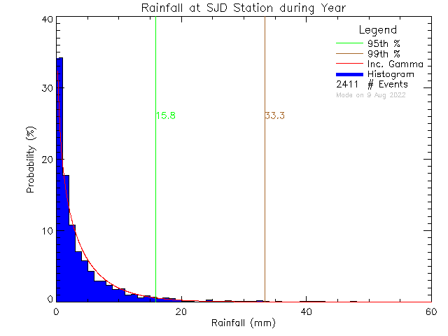 Year Probability Density Function of Total Daily Rain at Sir James Douglas Elementary School