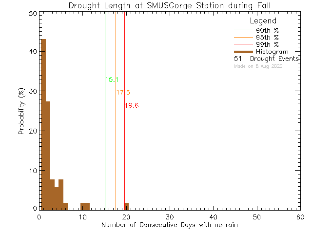 Fall Histogram of Drought Length at S.M.U.S Community Rowing Centre