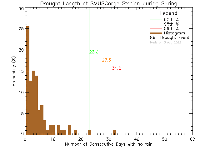 Spring Histogram of Drought Length at S.M.U.S Community Rowing Centre