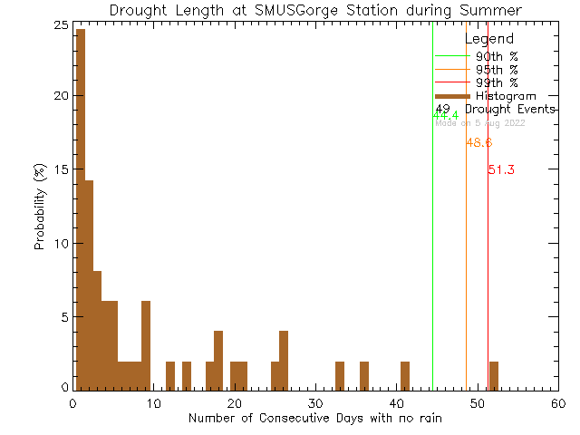 Summer Histogram of Drought Length at S.M.U.S Community Rowing Centre