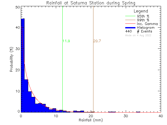 Spring Probability Density Function of Total Daily Rain at Saturna Elementary School