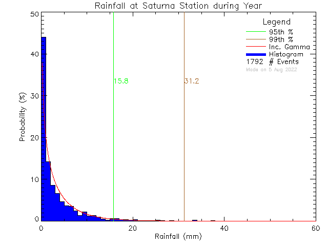 Year Probability Density Function of Total Daily Rain at Saturna Elementary School