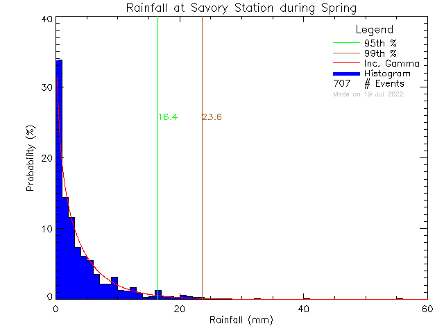 Spring Probability Density Function of Total Daily Rain at Savory Elementary School