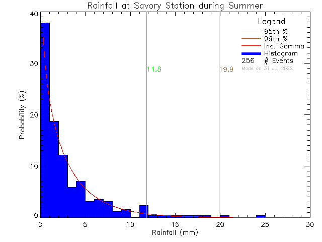 Summer Probability Density Function of Total Daily Rain at Savory Elementary School