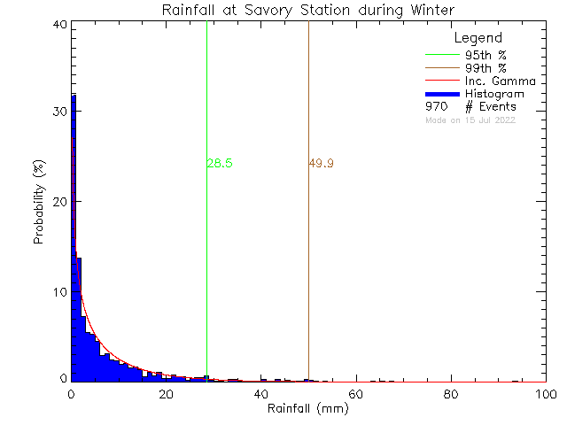 Winter Probability Density Function of Total Daily Rain at Savory Elementary School
