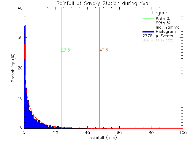 Year Probability Density Function of Total Daily Rain at Savory Elementary School
