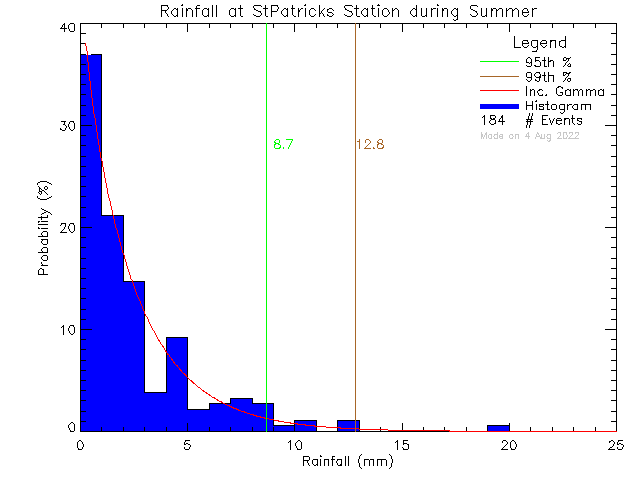 Summer Probability Density Function of Total Daily Rain at St. Patrick's Elementary School