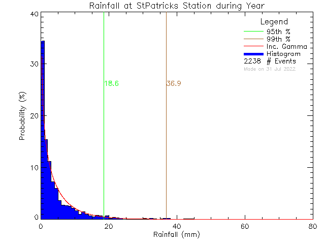 Year Probability Density Function of Total Daily Rain at St. Patrick's Elementary School