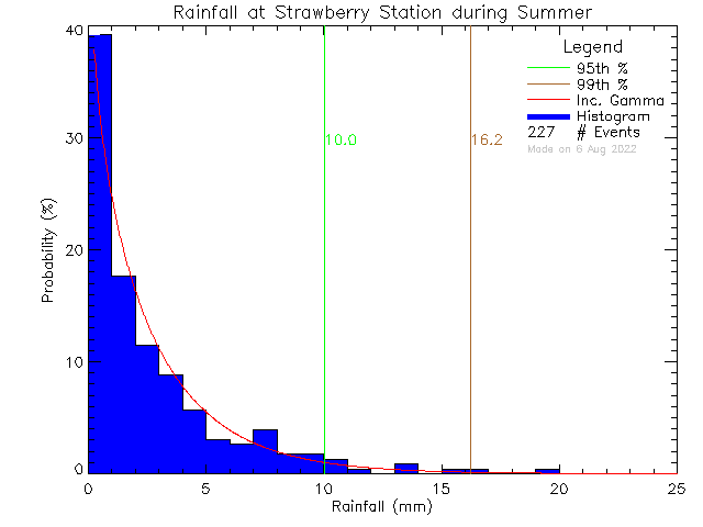 Summer Probability Density Function of Total Daily Rain at Strawberry Vale Elementary School