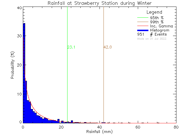 Winter Probability Density Function of Total Daily Rain at Strawberry Vale Elementary School