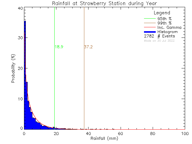 Year Probability Density Function of Total Daily Rain at Strawberry Vale Elementary School