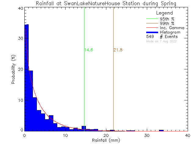 Spring Probability Density Function of Total Daily Rain at Swan Lake Nature House