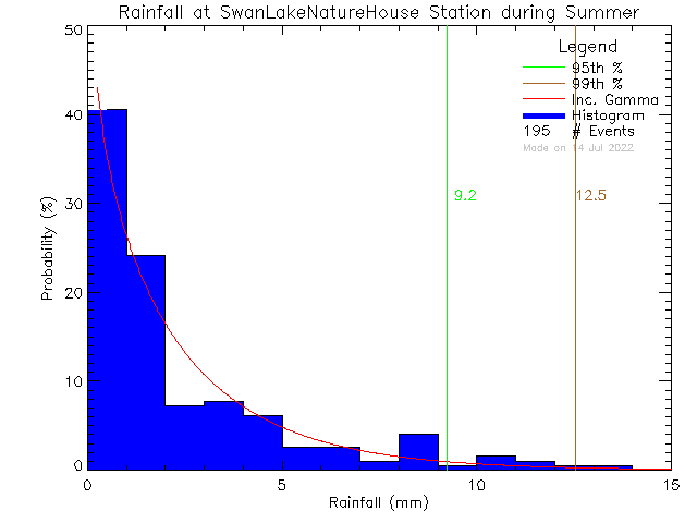 Summer Probability Density Function of Total Daily Rain at Swan Lake Nature House