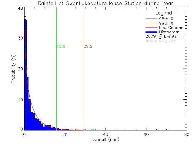 Year Probability Density Function of Total Daily Rain at Swan Lake Nature House