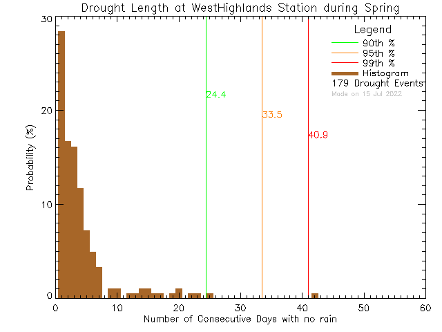 Spring Histogram of Drought Length at West Highlands District Firehall