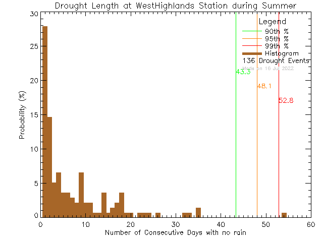 Summer Histogram of Drought Length at West Highlands District Firehall