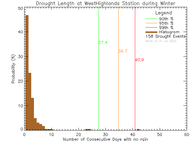 Winter Histogram of Drought Length at West Highlands District Firehall