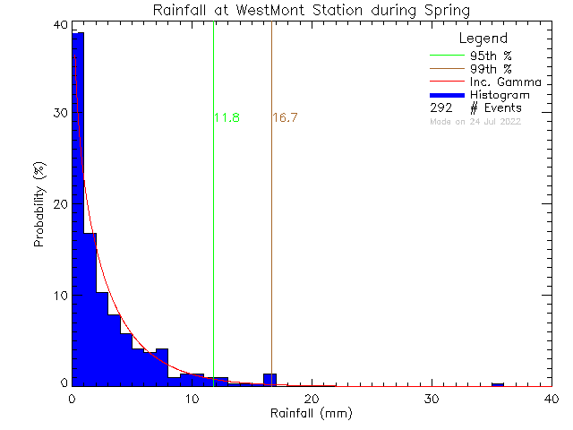 Spring Probability Density Function of Total Daily Rain at West-Mont Montessori School