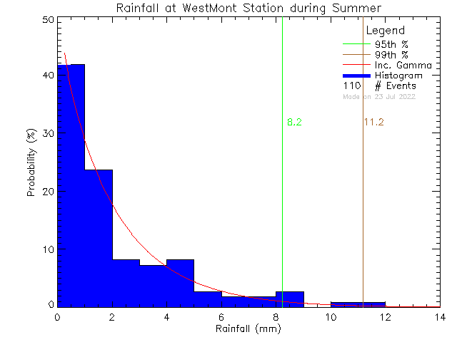 Summer Probability Density Function of Total Daily Rain at West-Mont Montessori School