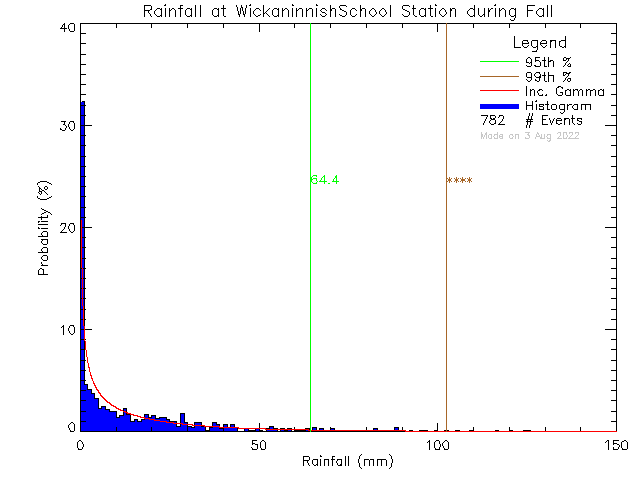 Fall Probability Density Function of Total Daily Rain at Wickaninnish Community School